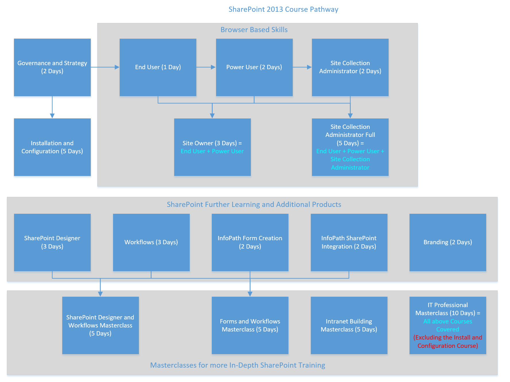 Course Pathway SharePoint 2013