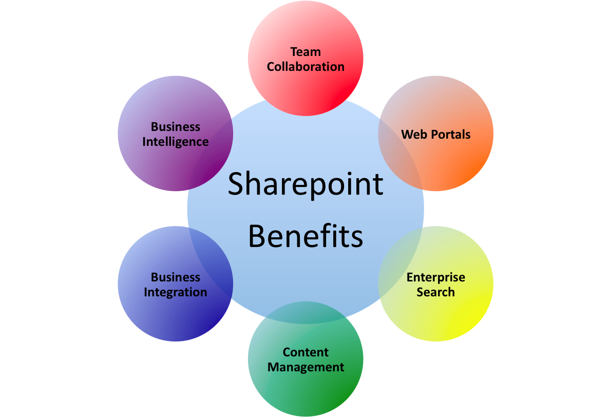 SharePoint Pillars Wheel