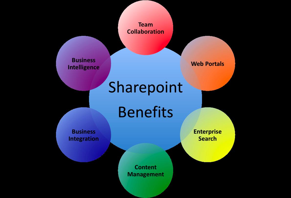 SharePoint Pillars Wheel